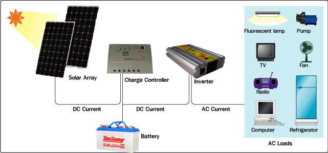 Thiết bị inverter nối lưới điện với hệ thống
