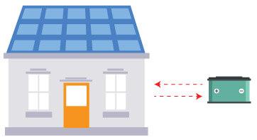 Điện năng lượng mặt trời độc lập