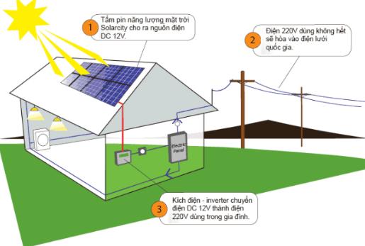 Năng lượng mặt trời là gì, tấm pin năng lượng hoạt động như thế nào