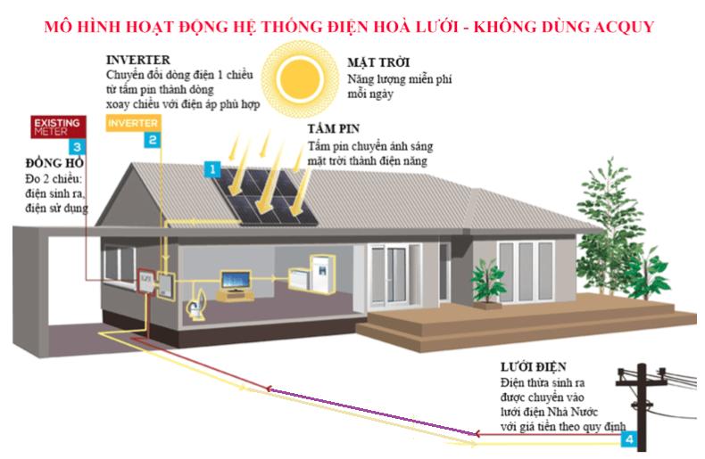 hệ thống điện mặt trời, hệ thống điện mặt trời hòa lưới, xây dựng hệ thống điện năng lượng mặt trời, hệ thống điện năng lượng mặt trời cho gia đình