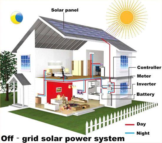 Phương pháp tính số tấm pin mặt trời cần lắp đặt
