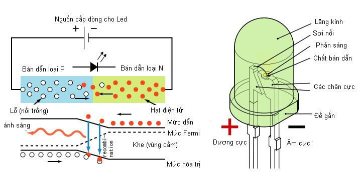 Cấu tạo và kỹ thuật của đèn Led