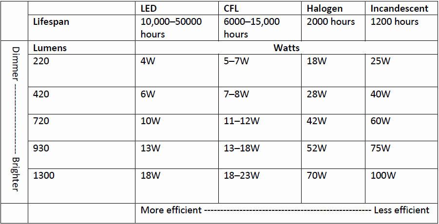 Bảng so sánh công suất của các loại bóng đèn