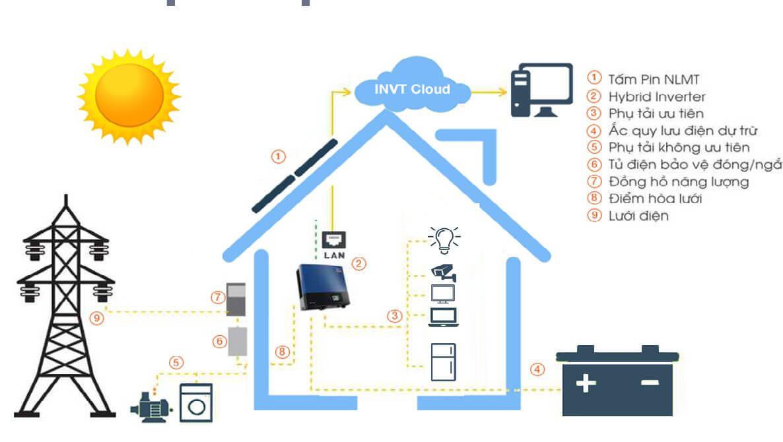 Hệ thống năng lượng đập lập cho gia đình